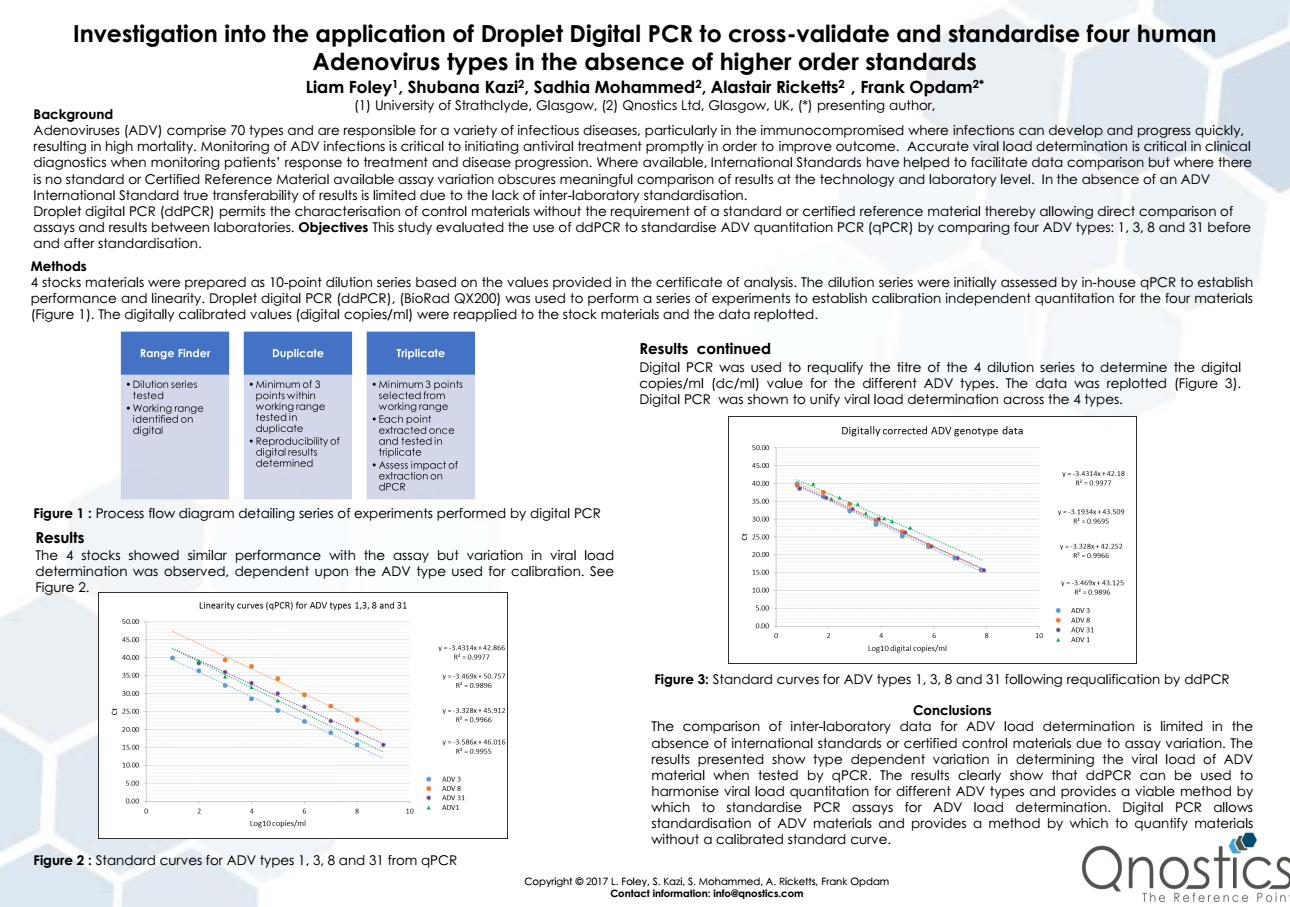 News Views Qnostics Page 2 Process Flow Diagram Types Investigation Into The Application Of Droplet Digital Pcr To Cross Validate And Standardise Four Human Adenovirus In Absence Higher Order